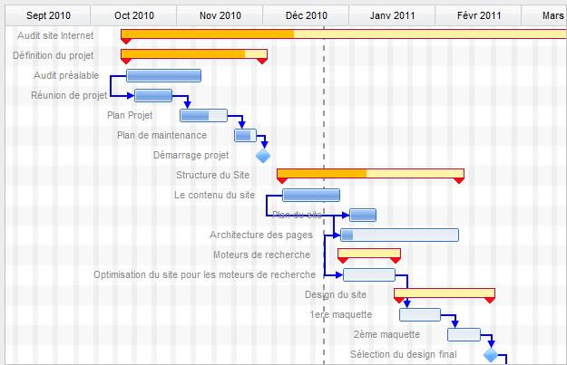 Interactive Gantt Charts Projectpro